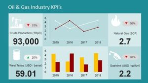 Intellicompute | Oil and Gas Industry KPI's