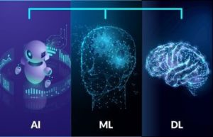 Intellicompute | How are AI, ML & Deep Learning interrelated, yet different?